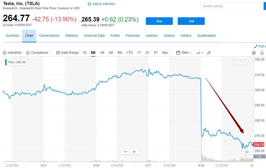 特斯拉股价大跌14%是怎么回事 特斯拉股价大跌前因后果