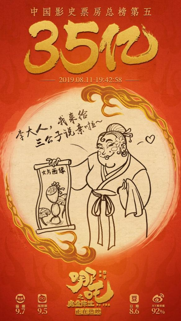 哪吒票房破35亿,猫眼预测《哪吒》最终票房将超40亿 中国影史排名第4