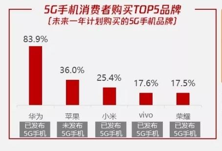 2020年买哪个品牌的5G手机?华为支持率超8成