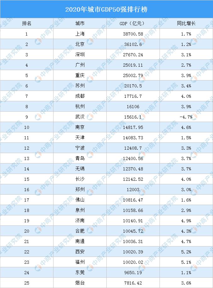 各个城市gdp排名中国2020_中国城市gdp排名2020