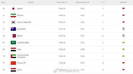 国足世界排名下跌两名 目前排名世界第77位亚洲第9