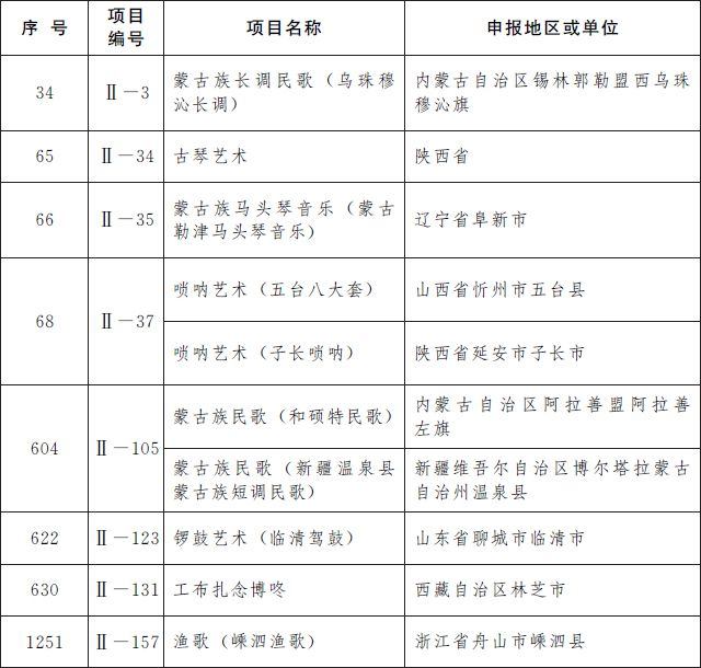 第五批国家级非遗名录 第五批国家级非遗名录名单完整版