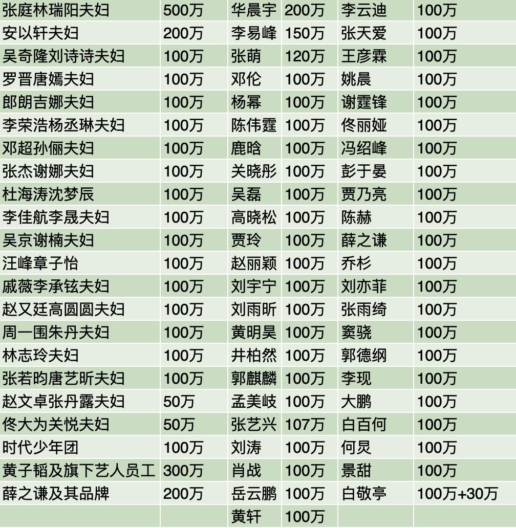河南公司捐款名单 企业和明星河南捐款名单明细汇总
