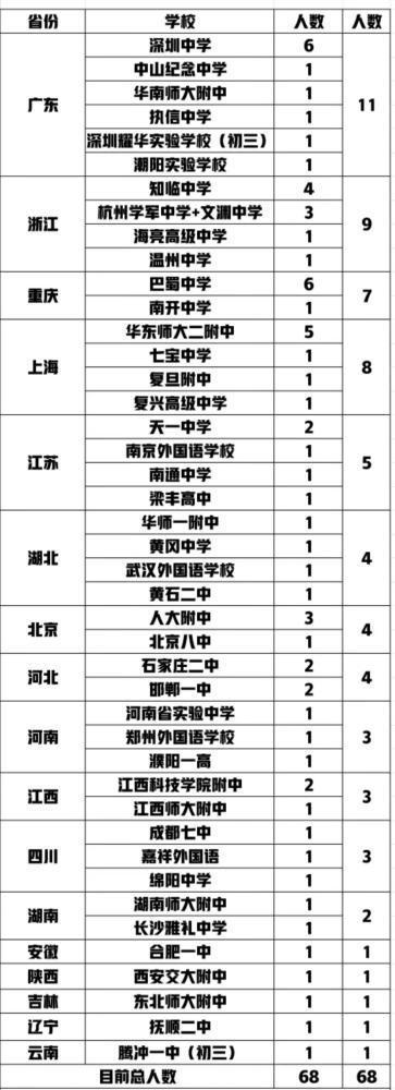 2位14岁初中生考进清华成最小本科生 14清华本科生个人资料介绍