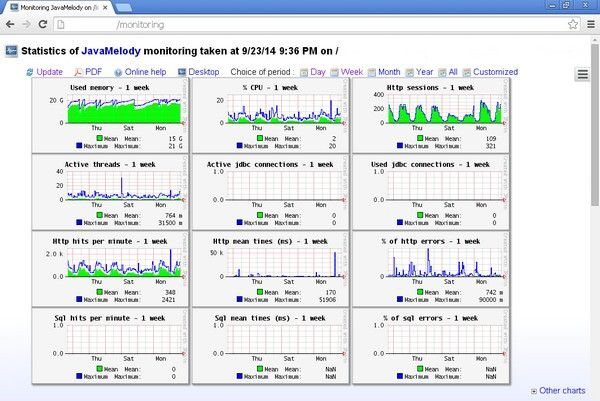 JavaMelody(系统监控工具)