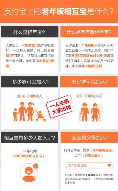 支付宝老年版相互宝保哪些疾病 支付宝老年版相互宝介绍
