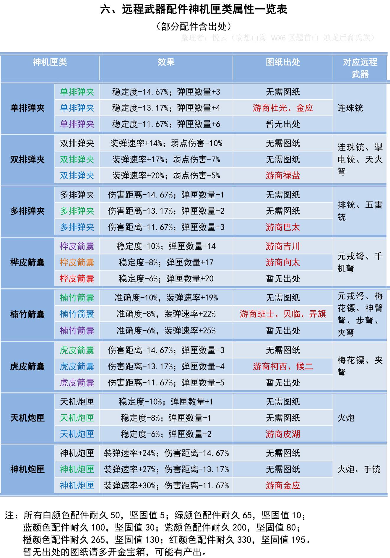 妄想山海神机匣类配件属性介绍