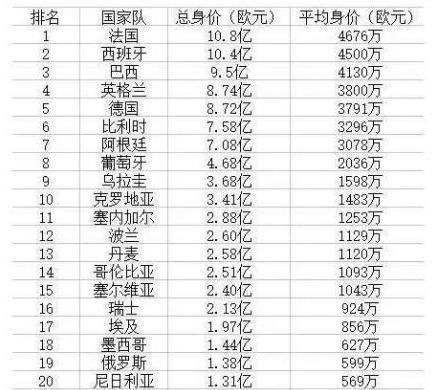 世界杯最佳射手榜:内马尔、梅西领衔,詹俊不服!