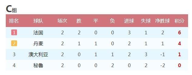 世界杯16强猜想:阿根廷葡萄牙出线 日本亚洲独苗