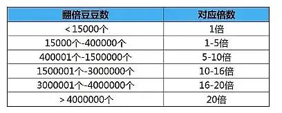 2019支付宝翻倍豆怎么获取 支付宝双十二生活节翻倍豆获取方法一览