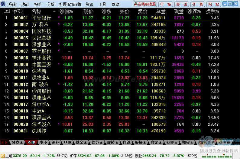 国海证券通达信行情交易下载