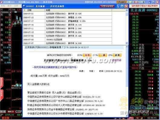 同花顺2008,揭秘股市奥运行情