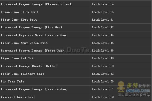 《死亡空间2》online模式,可解除之装备清单及达成条件