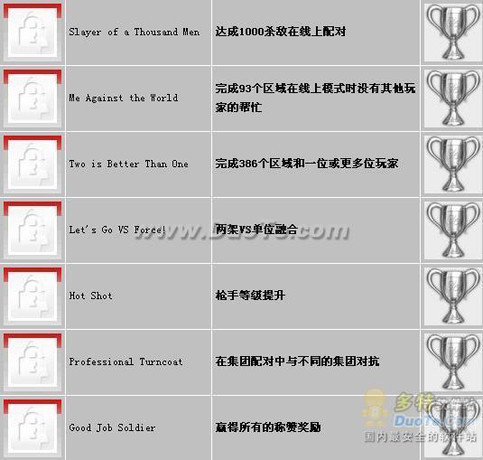 《失落的星球2》奖杯列表
