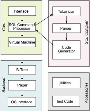 Android开发中使用SQLite 数据库
