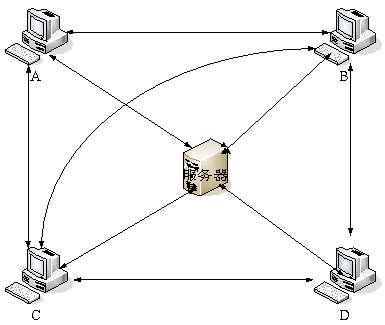 TP-LINK路由限速设置