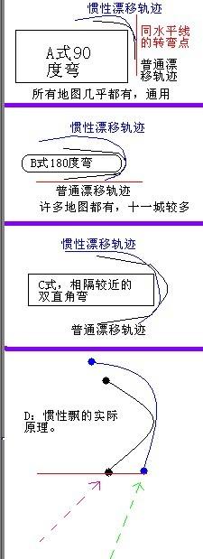 QQ飞车惯性漂方法