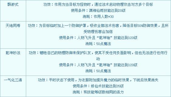 梦幻西游门派介绍之五庄观