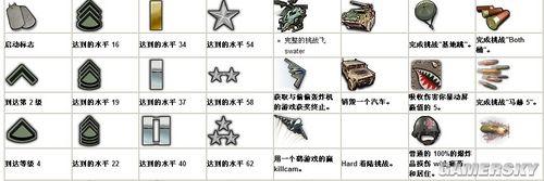 《使命召唤6:现代战争2》联机奖励的全部头像获得方法