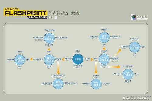 《闪点行动2》全指令中英文对照表