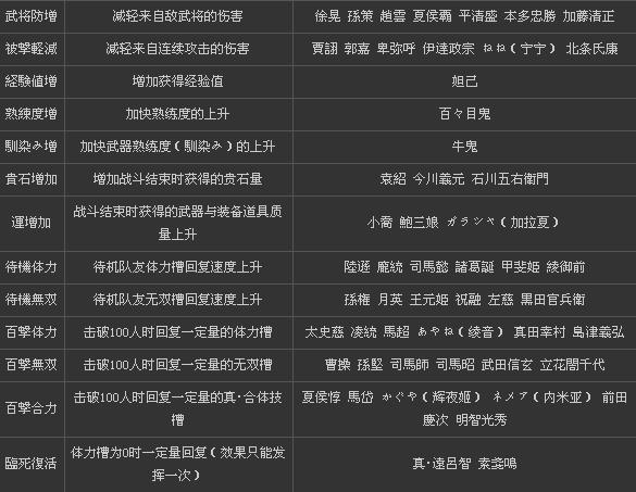 《无双大蛇2》人物技能列表