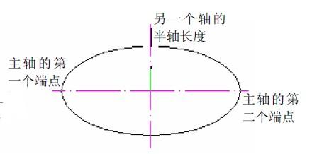 CAD使用ELLIPSE绘制椭圆方法