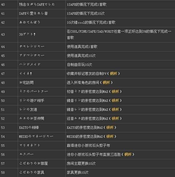 《初音未来:歌姬计划f》98个称号的获得条件