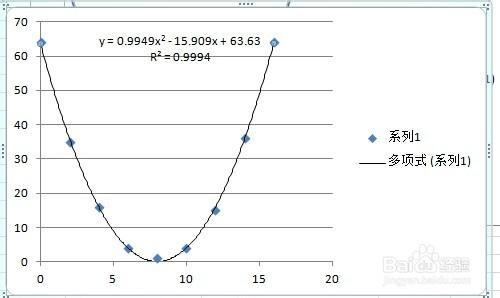excel如何快速进行曲线拟合