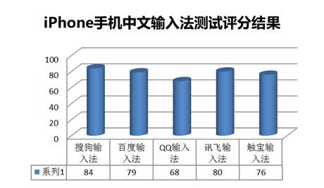 iphone输入法哪个好