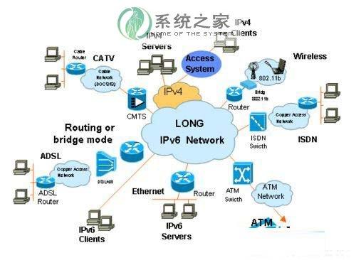Win7系统下IPv6协议干什么的?有什么用