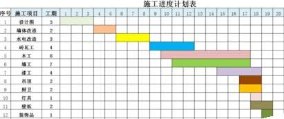 Excel怎么制作绚丽的施工进度图表
