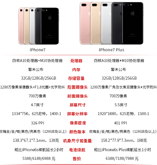 iPhone7和iPhone7 Plus区别在哪