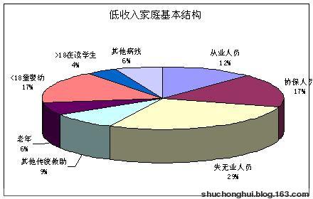 实用方法!复合饼图:Excel图表制作心得