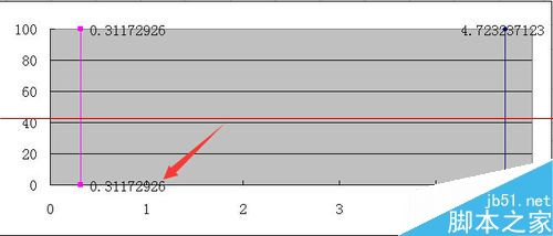 效果非常好!excel怎么绘制集料标准曲线图!