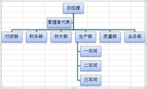Excel2010组织结构图制作